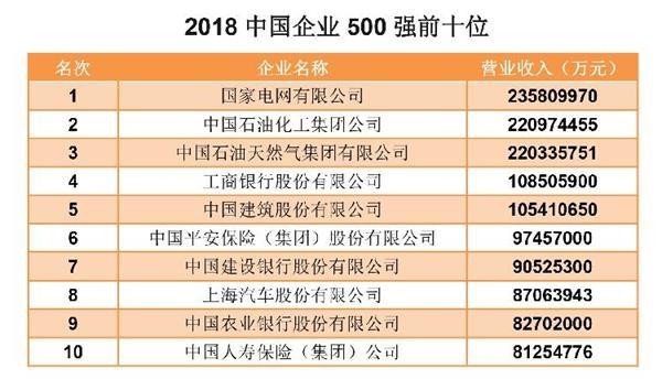 2018年中国企业500强出炉 民企占据近半壁江山达237家