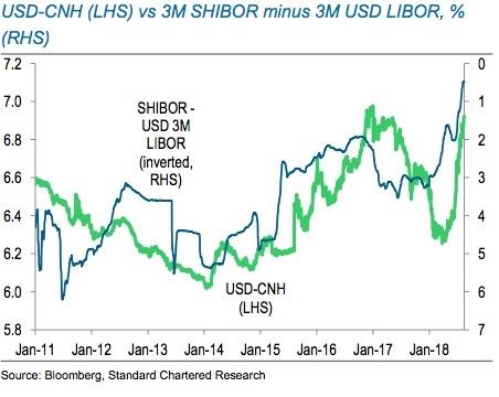 人民币汇率和中美利差的关系