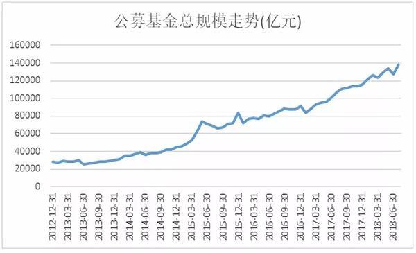 基金圈炸了!这类基金单月暴增9300亿 公募基金规模创历史新高!