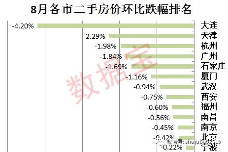 中国房价k线走势图