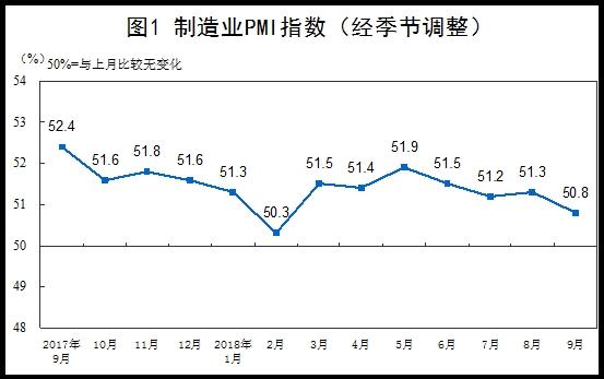 9月非制造业商务活动指数连续两个月回升 保持稳中向好的发展势头