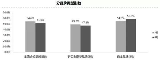 8月份中国汽车经销商库存预警指数为52.2%