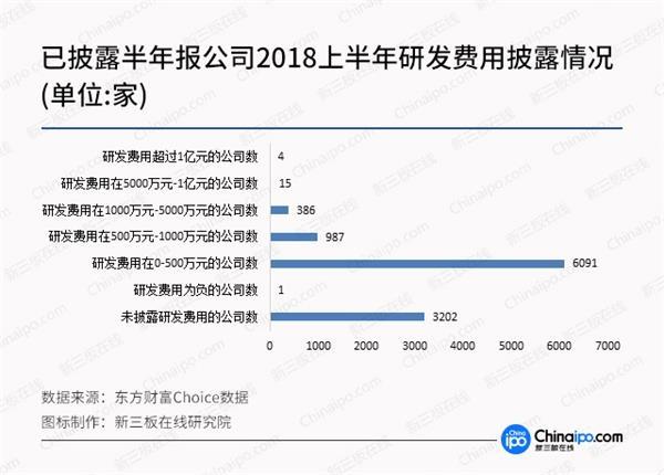 """2018上半年业绩""""头尾""""差距太悬殊 研发投入显示未来增长新潜力"""