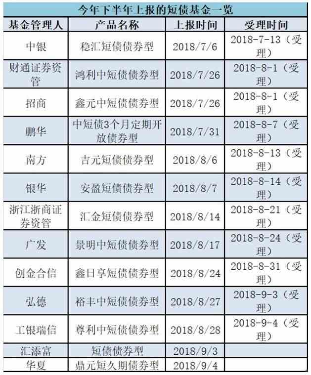 """""""鸡肋""""产品重焕青春 基金公司加紧布局中短债"""