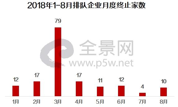 8月份10家企业主动终止IPO 4家首发企业面临大考(附IPO排队名单)