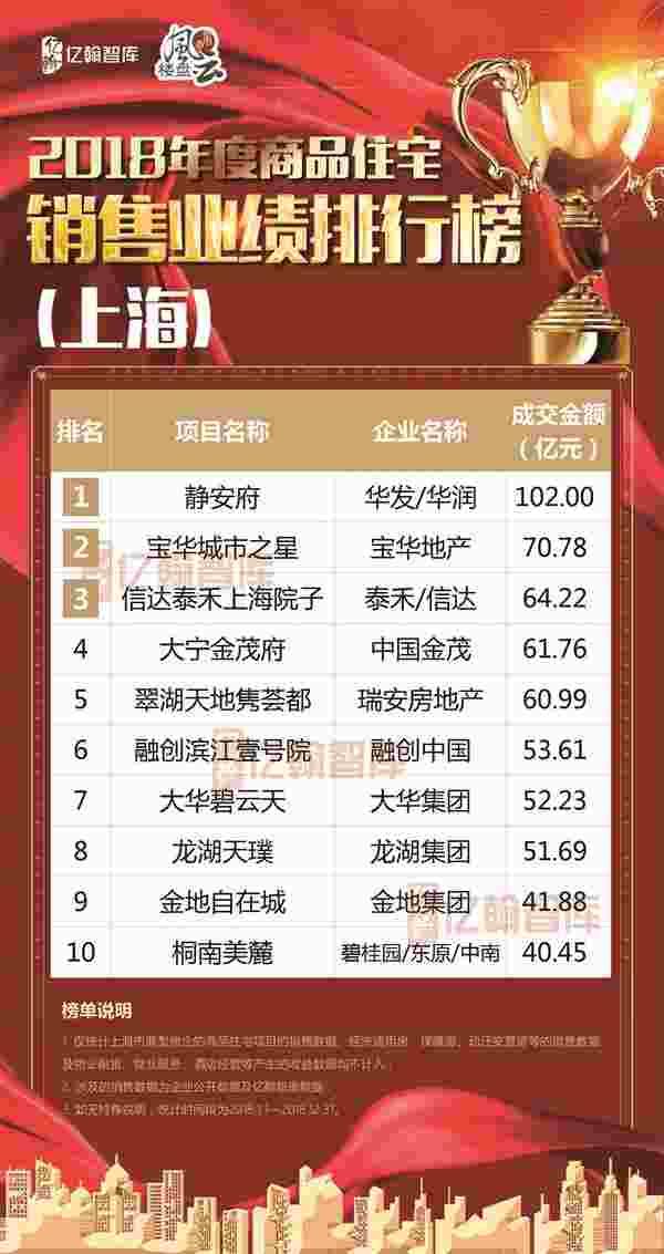 2018年度上海商品住宅销售业绩TOP10