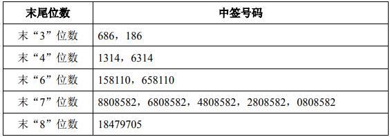 青岛港举行首次公开发行A股抽签仪式
