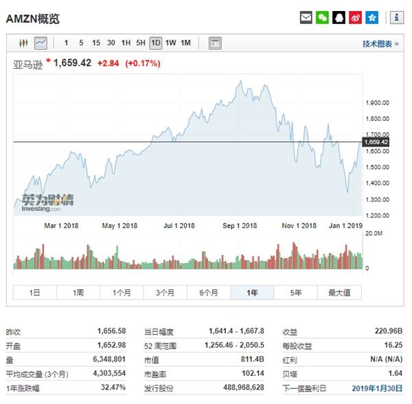 亚马逊股价走势