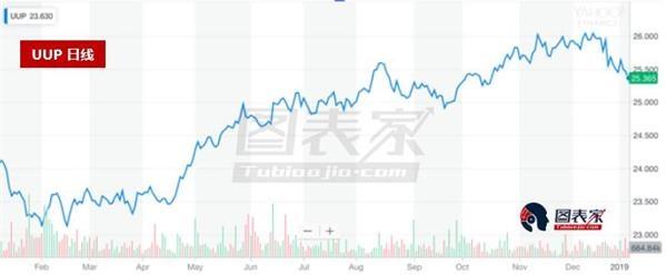 市场预期美国经济将下滑,美元将承压走低-图表家