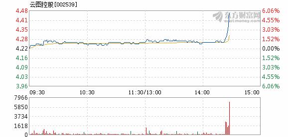 云图控股1月11日盘中涨幅达5%