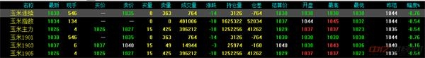 1.11今日最新玉米价格行情分析
