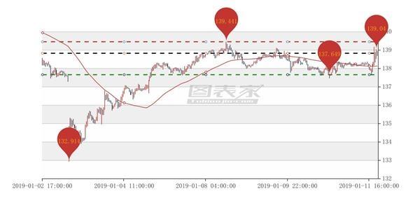 英镑/日元出现AB信号,卖出目标见137.649-图表家