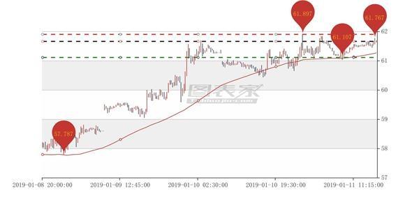 布伦特原油出现AB信号,卖出目标见61.107-图表家
