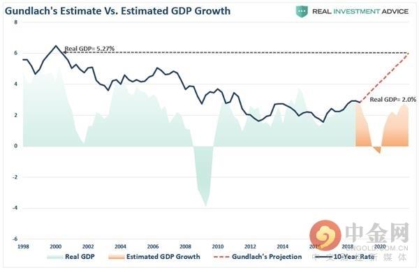 (新债王的预测似乎与宏观数据出现了背离,来源:Real