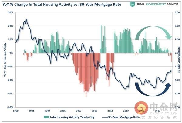 (美国房地产行业活跃指数与30年按揭贷款利率成反比,来源:Real