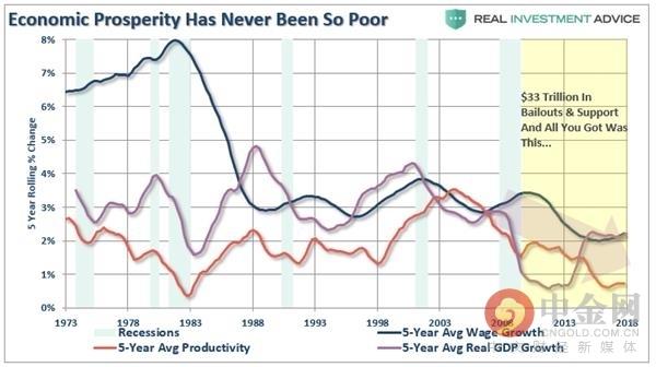 (美国经济增长、生产力增长和工资增长幅度比较,来源:Real