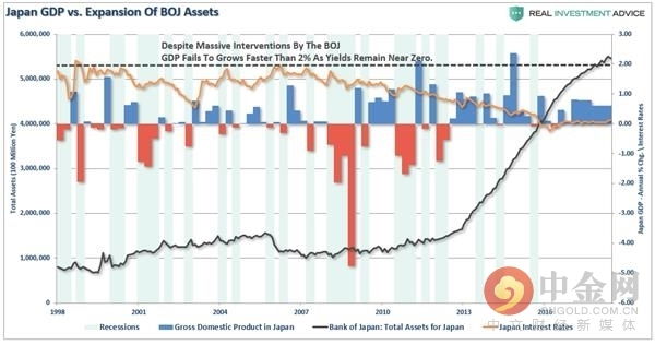 (日本GDP与日本央行资产增幅,来源:Real