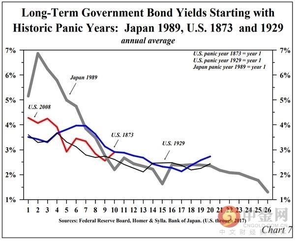 (长期政府债券收益率在经济危机之后的走势,来源:美联储、日本央行、Homer&Sylla)