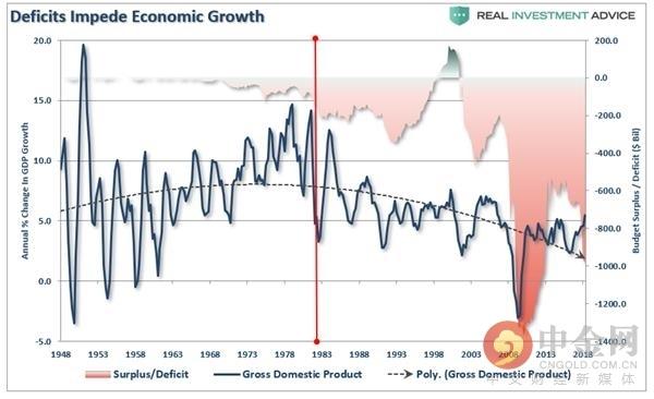 (财政赤字阻碍了经济增长,来源: