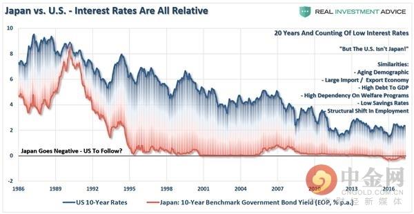 (美国、日本十年期国债利率变化情况,来源:Real