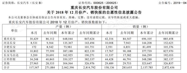 长安汽车2018销量