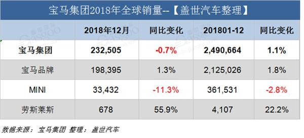 寶馬集團2018累銷249萬輛/中國占比26%  2019在華推21款新車