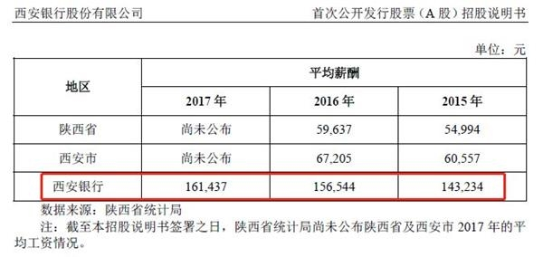 西北金融大消息!首家银行来A股了,资产2400亿,高层年薪135万