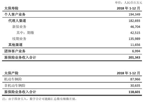 中国太保2018原保险业务收入3199.44亿 寿险成主动力