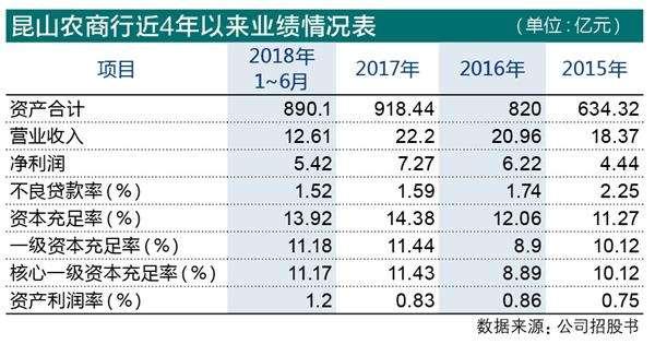 昆山农商行发起IPO冲刺  收入依赖息差结构待优化
