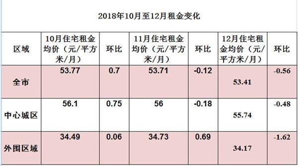 广州包租婆忧郁了?年底返乡纷纷退租 租金再降0.56%