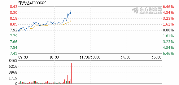 深桑达A1月16日快速上涨