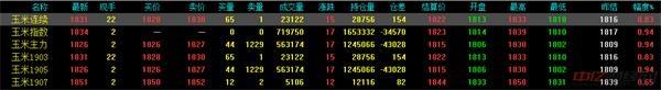 1.16今日最新玉米价格行情分析