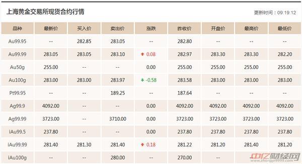 1.17今日黄金价格最新走势分析