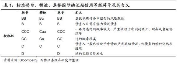 董德志:中国高收益债指数和民营财产债利差研讨初探