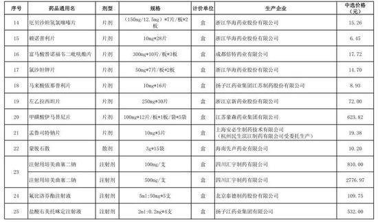 图表来自北京医药集中采购信息网