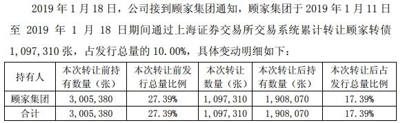 1月11日至1月18日顾家集团累计转让109万张转债