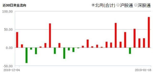 外资狂买A股!北向资金今年净买入额突破300亿