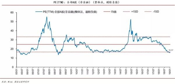最新A股、港股、美股及行业估值分布图