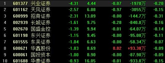 券商板塊盤中快速殺跌 興業證券一度跌超4%