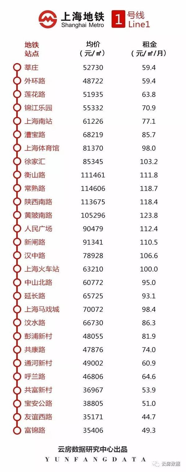 地铁大数据!2018年最新上海地铁站租金
