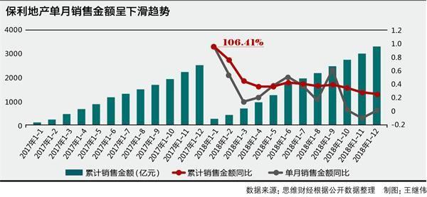 7销售增速下滑存货和负债压力增大
