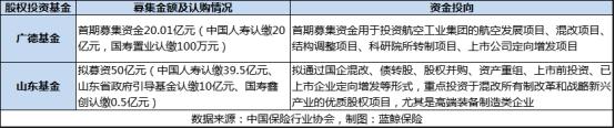 股权投资基金升温?中国人寿掷59亿拟拓新地