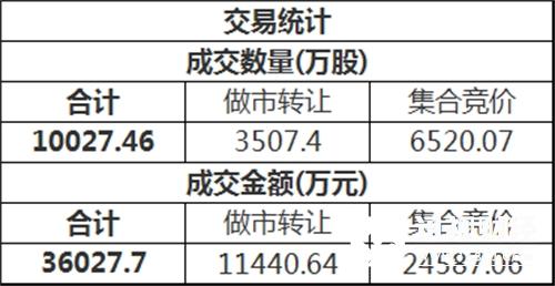 三板做市(899002)今日以709.54点平开后进行调整,最终收报709.95点,全天上涨0.06,成分股全天成交3569.43万。新三板总成交额3.60亿元。