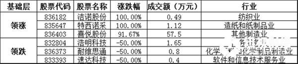 基础层方面,洁诺股份采暴涨100.00%,领涨基础层个股,特西诺采、喜悦股份等涨幅居前;浩明科技、耐维思通、速达科技等跌幅居前。