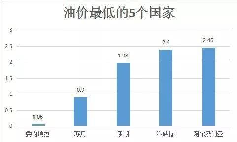 单位:元/公升(时间:1月7日)