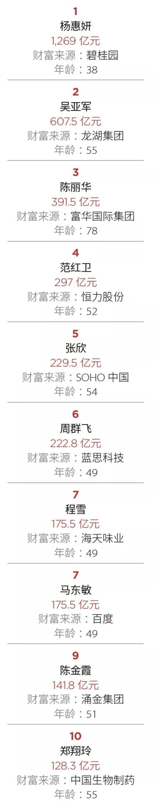 福布斯中国发布2019最富有女性榜 来看看她们都是谁?