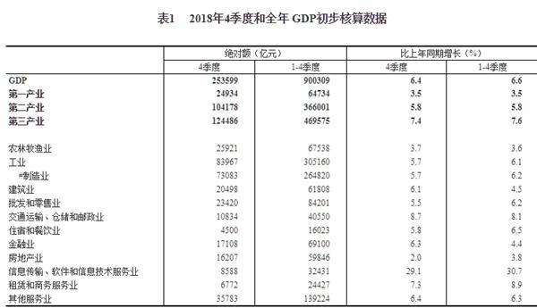 2018年四季度房地产业GDP同比增长2% 全行业增速最低