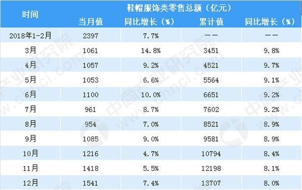 2018年中国鞋帽服饰类零售额与社会消费品零售总额增速情况