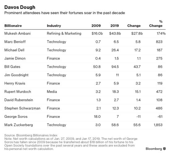 金融危机这十年:达沃斯富豪身价倍增 损失被社会化