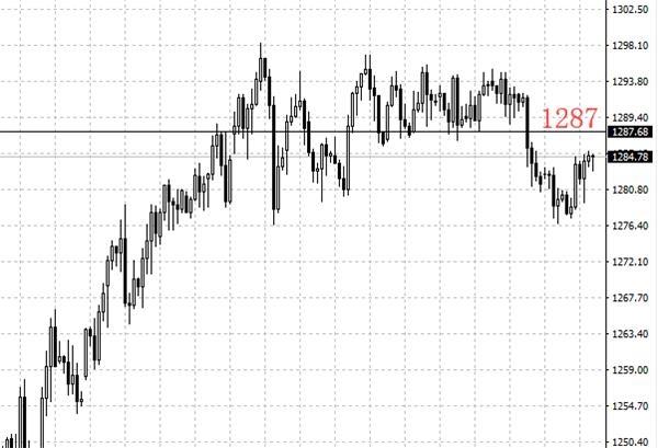Anzo昂首资本:深刻探讨金价到底是上涨还是下跌